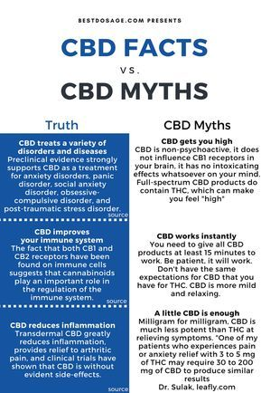 Separating CBD Facts from Myths   Leafly