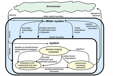 Towards the Formal Systems Model