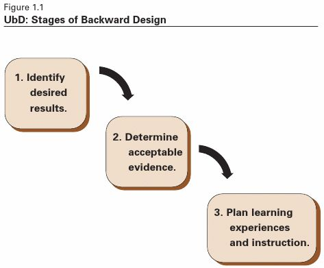 Backward design #ISD HR Pinterest Education, University e