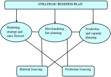 Role of Sourcing Decisions in an Apparel Firm