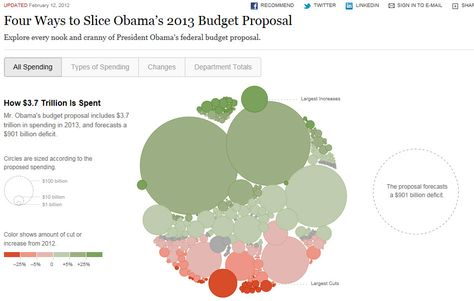 NY Times Visualization - Obamau0027s 2013 Budget Proposal    www - budget proposal