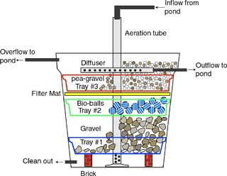 838be721b2406e9b3e2052179b4bbf72 water filter pond filter diy diy biofilter for a small fish pond garden pinterest fish  at reclaimingppi.co