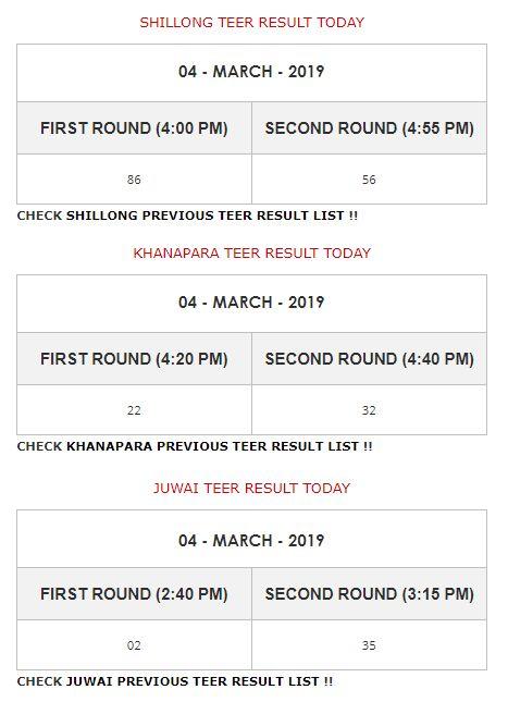 Shillong, Khanapara, Juwai Teer Result Today on 4th March 2019