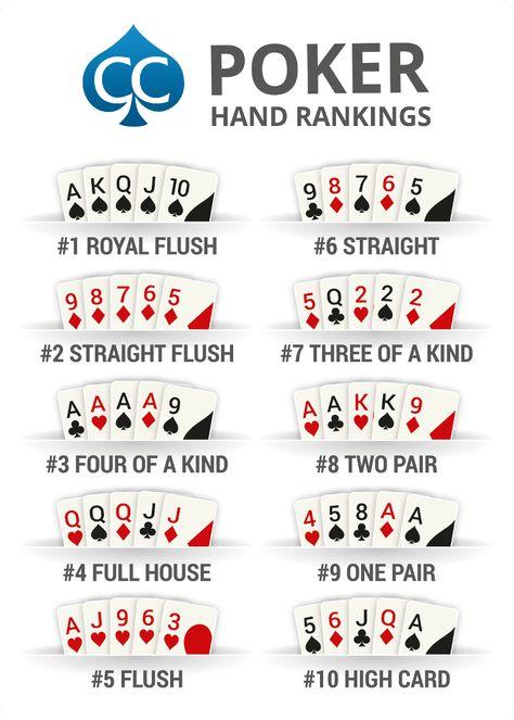 Poker Hand Rankings Chart - The Best Poker Hands