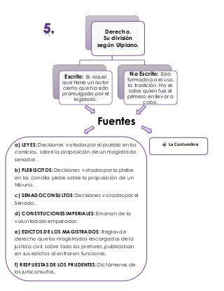 Derecho Romano Mapas Conceptuales Derecho Romano Libro De Derecho Romano Apuntes De Derecho