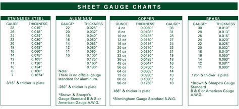 10 Gauge Corrugated Steel Available Gauges For Steel Sheet Metal Gauge