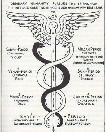 love #true #hermeticism #spiritualgrowth #alchemy #shamanism