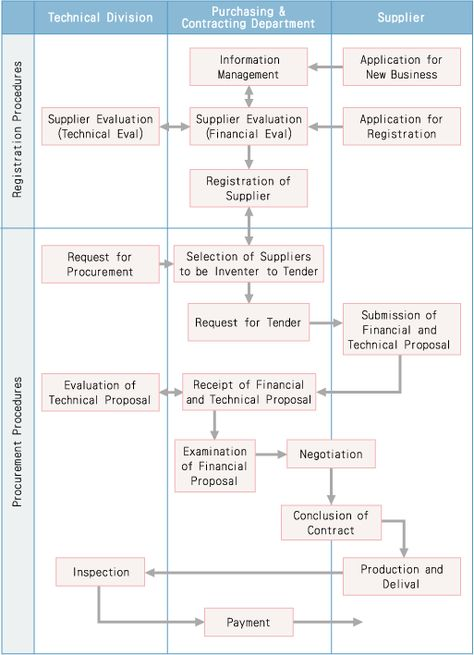 construction organizational chart template Organization Chart - root cause analysis template