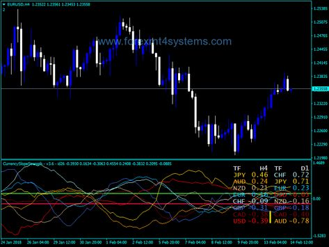 Forex Currency Slope Strength Alerts Indicator Forex Trading