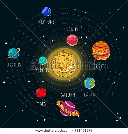 Vector Cartoon Illustration Solar System Space Exploration Background Sun And Set Of 9 Planets Like Mars Saturn With Rings And Illustration Solar Billeder
