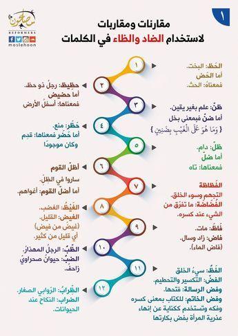 أخطاء شائعة قل ولا تقل Learn Arabic Language Arabic Language Learning Arabic