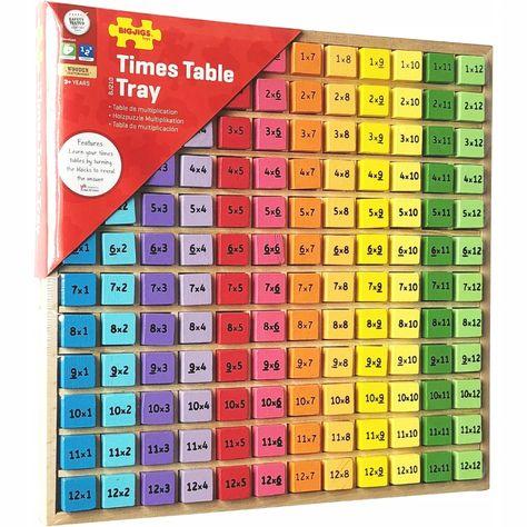 Tabliczka Mnozenia Kolorowa Drewniana 12x12 8093804200 Oficjalne Archiwum Allegro Periodic Table Wooden 4x6