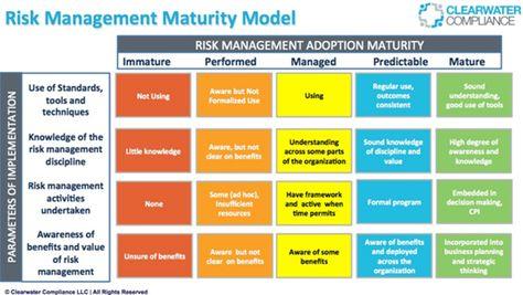 230 best business model innovation images on Pinterest Design - risk management plan