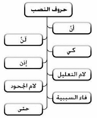 حروف الجزم Language Education