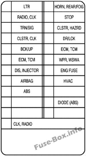 Instrument Panel Fuse Box Diagram Chevrolet Aveo 2005 2006