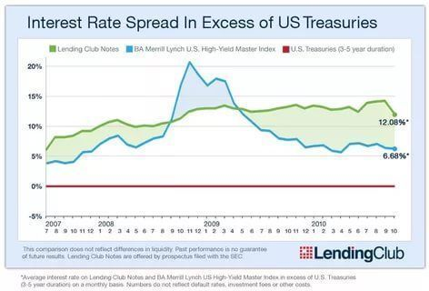 Personal Loan Interest Rates In Usa Loan Interest Rates Personal Loans Interest Rates