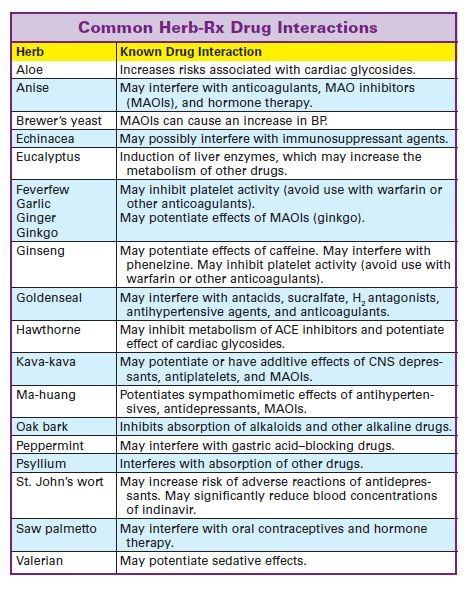 common drug food interactions chart: Best 25 drug interaction ideas on pinterest pharmacology