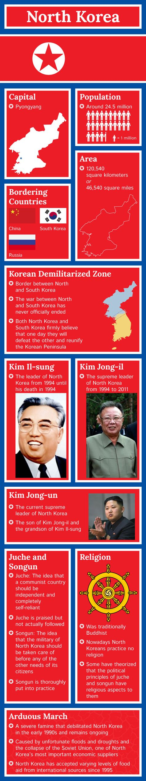 #Infographic of North Korea Fast #Facts