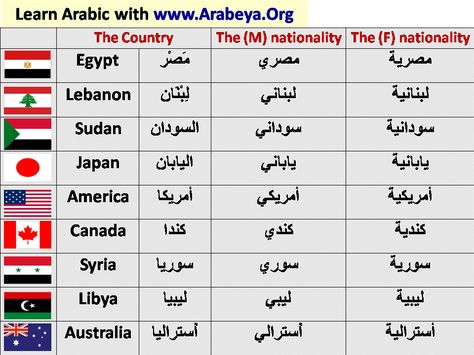 Countries And Nationalities Learning Arabic Arabic Words Arabic