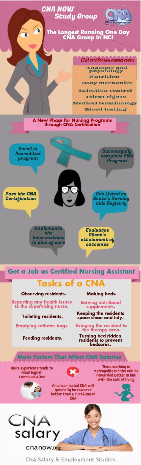 CNA now studygroup (cnanow) on Pinterest - cna job duties