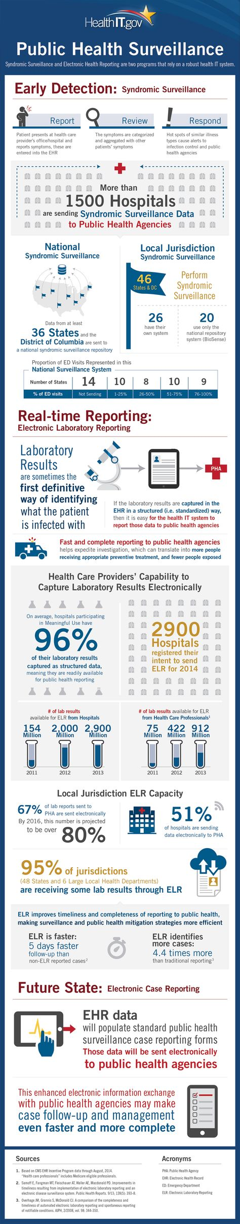 public health and health care hcs Means of identifying threats to the health and safety of the public at public health activities the health care provider who provides a health care.