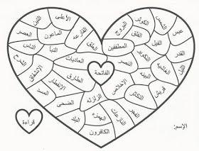 زاد حفظ جزء عم للأطفال باستخدام الخرائط الذهنية خرائط العقل Islamic Kids Activities Islamic Books For Kids Muslim Kids Activities