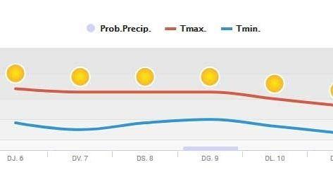 La Prediccion Del Tiempo Para Estos Días Es De Temperaturas Suaves Y Mucho Sol En Miami Platja Ideal Para Pasar El Puente Con Nosotr Chart Line Chart 10 Things