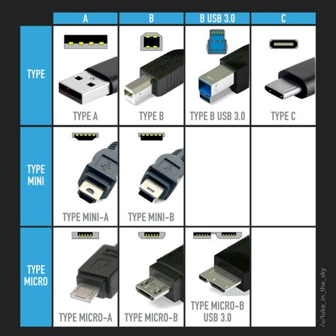 Post with 45667 views. I redrew the USB Types guide Computer Shortcut Keys, Computer Basics, Computer Build, Technology Hacks, Computer Technology, Computer Science, Usb, Electronic Circuit Projects, Electrical Projects