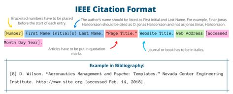 IEEE Format Reference Page with Examples