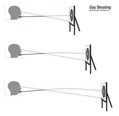 Archery Training, Archery Tips, Archery Hunting, Bow Hunting, Archery Targets, Coyote Hunting, Pheasant Hunting, Archery Quiver, Hunting Arrows