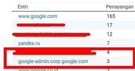 Penjelasan Sumber Trafik Blog Berasal Dari Google Admin Corp Di 2020 Blogging Google Periklanan