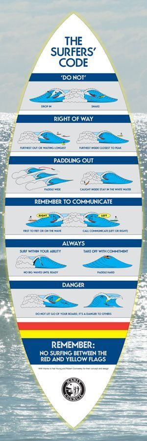 Etiquette in the Surf