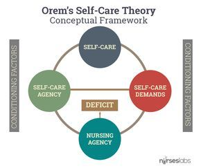 Dorothea Orem Self Care Deficit Theory Study Guide Nursing Theory Orem Theory Fundamentals Of Nursing