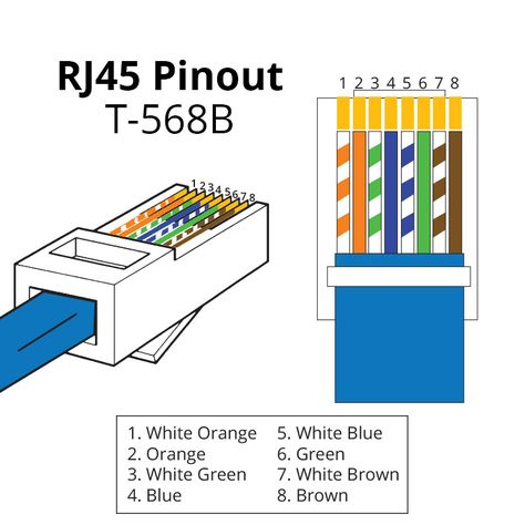 Rj45 Pinout Wiring Diagrams For Cat5e Or Cat6 Cable In 2020 Ethernet Wiring Cat6 Cable Rj45