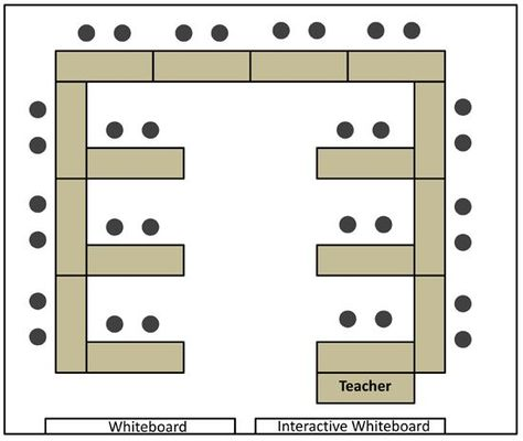 My Favorite Desk Arrangement and other Back to School Wisdom - classroom seating arrangement templates