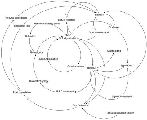 causal loop diagram renewable energy google search causal loop sources pinterest diagram - Causal Loop Diagram Software Free Download