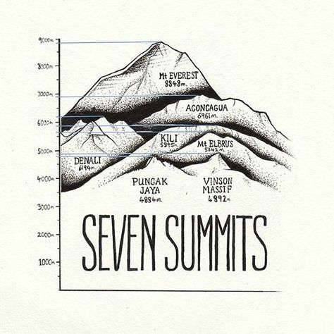 """Seven Summits"" by Simon Dowling. @simon__dowling ➖ The Seven Summits are the highest mountains of each of the seven continents. Summiting all of them is regarded as a mountaineering challenge, first achieved on April 30, 1985 by Richard Bass. The concept Bass and his climbing partner Frank Wells were pursuing was to be the first to stand atop the highest mountain on each continent. ➖ The Seven Summits are composed of each of the highest mountain peaks of each of the seven continents. Differ..."