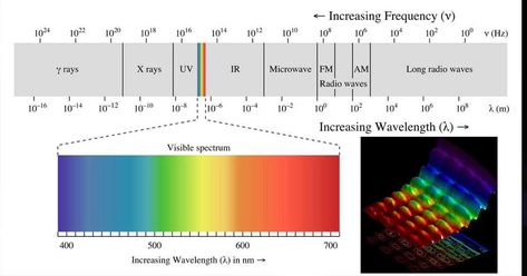 Speedster Lightning Colors Explained Electromagnetic Spectrum