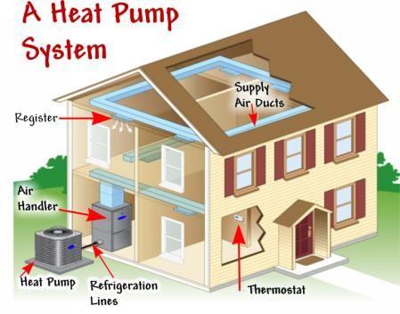 Faq About The Electric Heat Pump Heat Pump Electric Heat Pump Heat Pump Installation