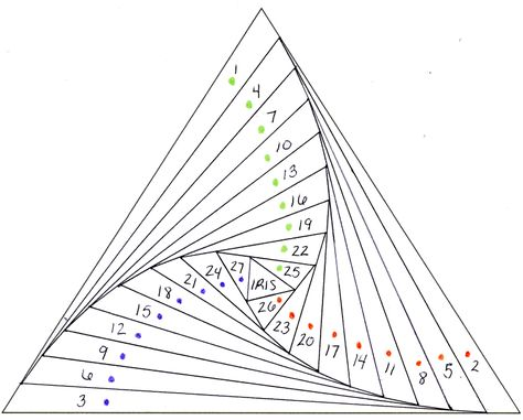 free printable iris folding patterns To sew: reverse the numbering. start in center where it says Iris Iris Folding Templates, Iris Paper Folding, Iris Folding Pattern, Book Folding, Triangle Template, Triangle Pattern, Patchwork Quilting, Paper Piecing Patterns, Quilt Patterns