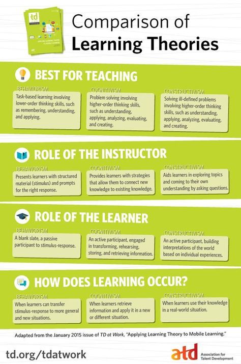 Applying Learning Theory to Mobile Learning