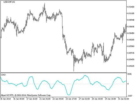 Chaikin Oscillator Indicator For Metatrader 5 Chart