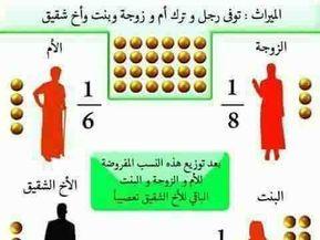 شرح مبسط لحالات الإرث في الإسلام صورة ١ Islam Facts Islam Facts