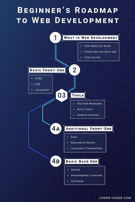 Beginner's roadmap to web development