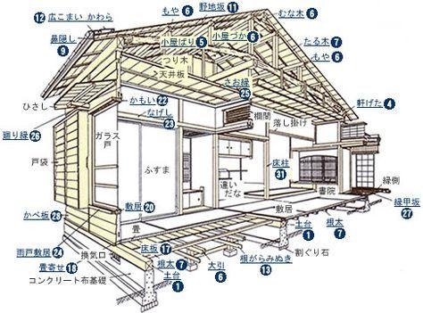 Kouzou Wa Jpg 486 360 ピクセル 日本家屋 間取り 建築設計図 建築様式