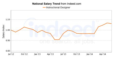 Instructional Designer Salary Trend Instructional Design Instruction Design