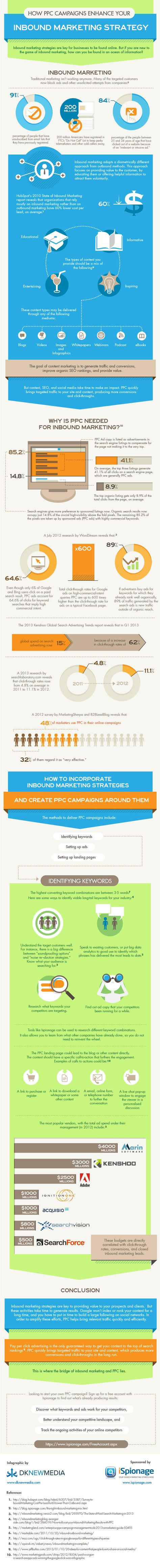 How PPC Campaigns Can Enhance Your Inbound Marketing Strategy [Infographic]