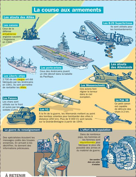 La course aux armements