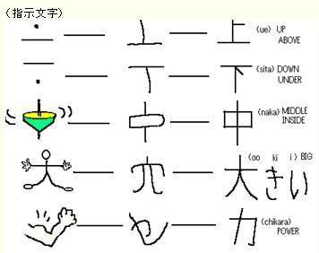 小中学の国語で出題される象形文字、指事文字、会意文字、形声文字 ...