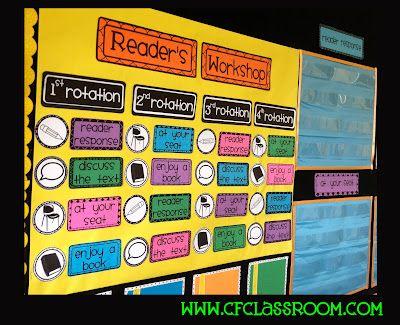 Organizador de la rotación de grupos en el taller de lectura.   Se enumeran las tareas de cad rotación en targetas.  Se muestra un esquema visual de la rotación para cada grupo.  A cada grupo se le asigna un color y los nombres se añaden con post-its